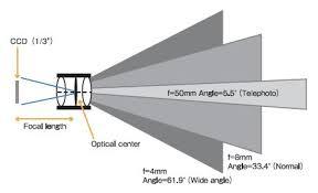 ống kính camera 1